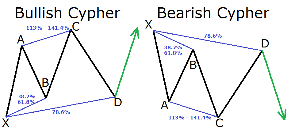A three-step guide to help us recognize harmonic price patterns